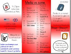 Kumpi voittaa, perinteinen vai sosiaalinen media, kun tarkastellaan Suomen suosituimpia www-sivuja?