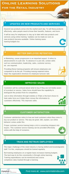 Online Learning Solutions for The Retail Industry [Infographic] Learning Courses, Learning Activities, Sales People, Training And Development, Flipped Classroom, Instructional Design, Online Courses, Languages, Make It Simple