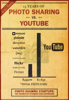 (circa 2011)   15 Years Of Photo Sharing Exits Vs. YouTube | TechCrunch