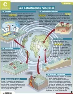 Fiche exposés : Les catastrophes naturelles                                                                                                                                                                                 Plus
