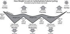 Carb Cycling for Weight Loss: Does It Work? - Life by DailyBurn