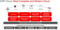 Oracle Erp, Oracle Cloud, Big Data Visualization, Consulting Companies, We Are A Team, Friday Feeling, Business Intelligence, Supply Chain, Cloud Computing