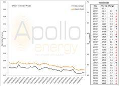 energy prices - 10-08-2015