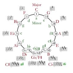 """I learned theory with this...The Circle of Fifths - A Great Tool for Learning Music Theory This website has a great explanation of how to use it!"""