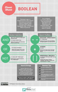 database AND search strategy AND infographic NOT Google - Google Search