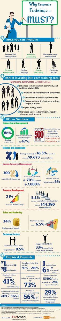 How Businesses Can Benefit by Investing in Corporate Training image Corporate Training Programs Areas and ROI Calculation by Protential Info...