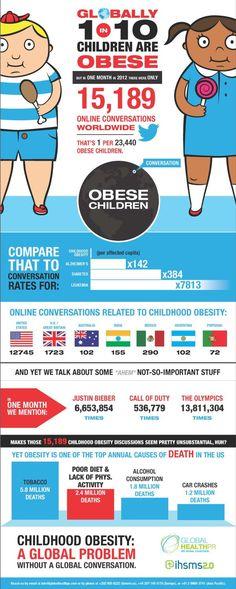 Infographic: Startling stats on global childhood obesity