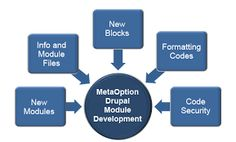 SSCSWORLD is a leading Drupal development company with multiple different niche-specific projects in our treasure.