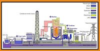 Mechanical Engineering: Construction of Thermal Power Station