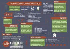 The evolution of web analytics #infographic