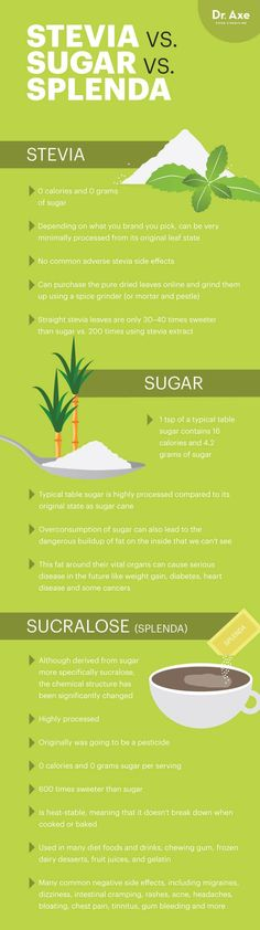 Stevia vs. sugar vs. Splenda - Dr. Axe