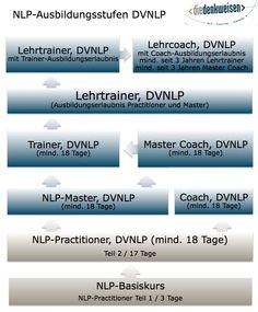 Die NLP-Ausbildungsstufen