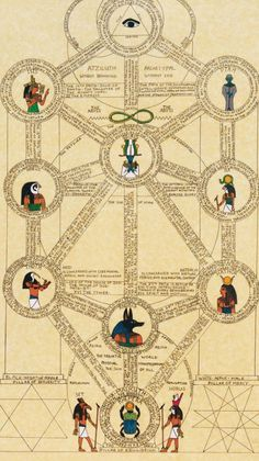 "noise-vs-signal: "" Anubis as Guardian of the Underworld (Yesod). Alchemy Symbols, Magic Symbols, Egyptian Symbols, Ancient Symbols, Egyptian Art, Viking Symbols, Viking Runes, Ancient Egypt Art, Ancient Egypt Activities"