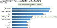 Creators are skeptical about Facebook's original video strategy http://www.businessinsider.com/creator-skepticism-on-facebook-original-video-2017-6?utm_campaign=crowdfire&utm_content=crowdfire&utm_medium=social&utm_source=pinterest