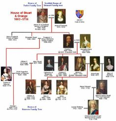 Stuart Family Tree 1603-1714. Two families unite (again). The English Tudor family and Scottish Stewart family join to become the English House of Stuart.