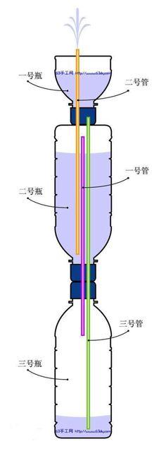 今天的旧物改造小手工比较有意思,属于一种科技类小手工。比较适合对科技小发明有兴趣的小学生朋友们来尝试。利用压强的无力特性来自己制作一款小喷泉。这个喷泉也有一个专业的名字叫做:希罗喷泉。利用两个半的塑料瓶的衔接,通过吸管为导体进行压强的转换。形成一个有意思的喷泉。趣味性很强,有兴趣的可以照着试做噢。