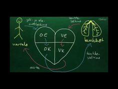 Sydän - YouTube