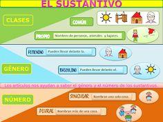 Material complementario para el Área de Lengua Castellana. Contiene, al igual que el compartido de ortografía, carteles y actividades.  ...