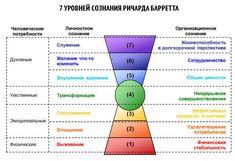 7 уровней сознания Ричарда Баррета