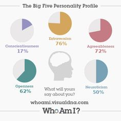 I've just created my 'Who Am I?' #personality profile via @VisualDNA. Check it out https://whoami.visualdna.com/?c=uk#feedback/fb7f673d-5016-42a8-919e-9a1cb07a6e81 or create one for yourself https://whoami.visualdna.com/