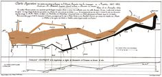 Minard's devastating map of Napoleon's Russian Campaign, 1812.