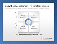 Innovation Management PowerPoint Templates for classification of technologies according to distribution and degree of novelty in two dimensions: competitive advantage and integration into products or processes.  #presentationload  www.presentationl...