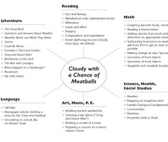 Cloudy With A Chance of Meatballs integrated unit - love it!!