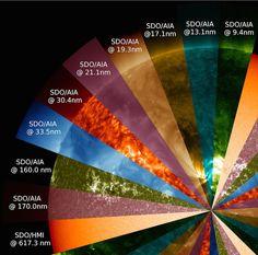El Sol en diferentes frecuencias del espectro (SDO)