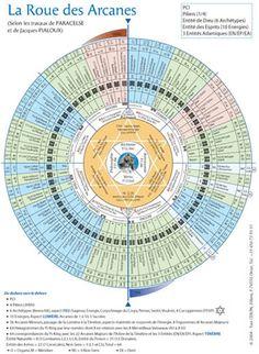la roue des arcanes selon les travaux de Paracelse