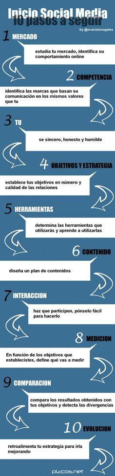 10 pasos a seguir para un inicio rápido en el Social Media #infografia