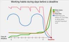 Working habits during days before a deadline- haha- about right! Charts And Graphs, Business Inspiration, Data Visualization, Machine Learning, New Job, How To Fall Asleep, Memes, Youtube, Lol