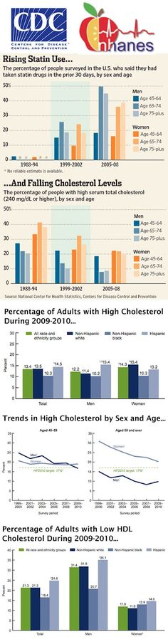 Total and High-density Lipoprotein Cholesterol in Adults: National Health and Nutrition Examination Survey: 2009–2010
