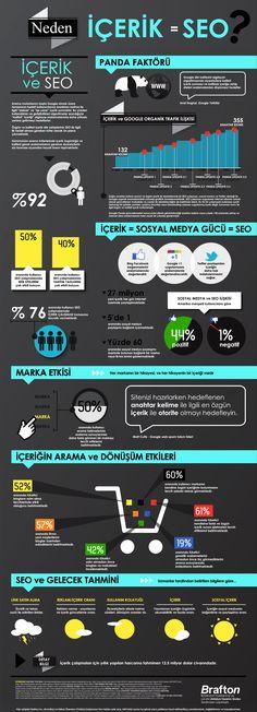 İçerik ve SEO ilişkisi üzerine kaliteli bir Infograph...