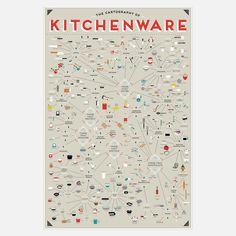 Kitchenware Chart 24x36  by Pop Chart Lab