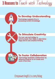 Learn about how teaching with tech can enhance learning, cultivate critical thinking, and engage ELLs. Learn why technology integration is a best practice.