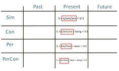 วิธีจำ Tense ทั้ง 24 อย่างรวดเร็ว - Pantip