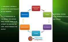Functional Testing, Software Testing, Use Case, Behavior, Coding, Cases, How To Get, Design, Behance