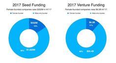 7 Funding Tips for Female Entrepreneurs http://crwd.fr/2x3YkvA