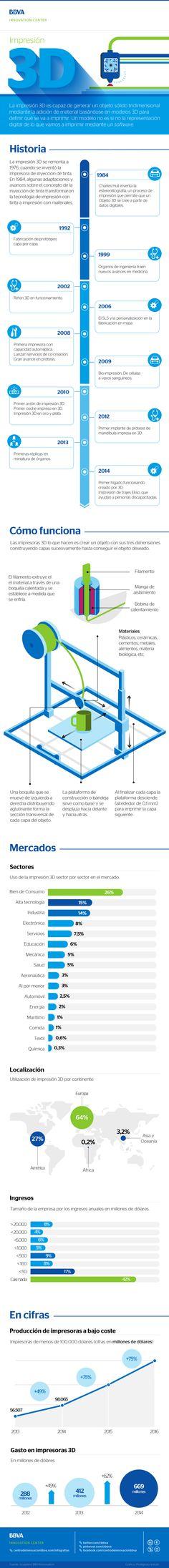 Impresión 3D: todo lo que debes de saber #infografia #infographic #tech