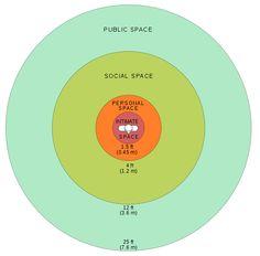 Diagram ofEdward T. Hall's personalreaction bubbles(1966)