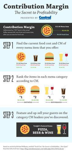 Infographic: Contribution Margin-The Secret to Profitability