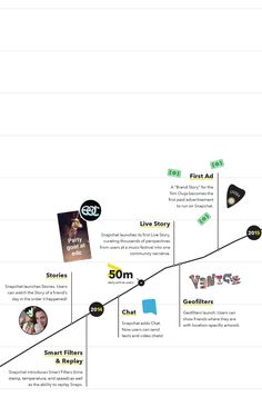 A history of Snap(chat). Part two. #snapchat