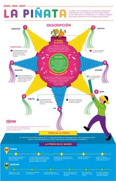 La piñata - infografía