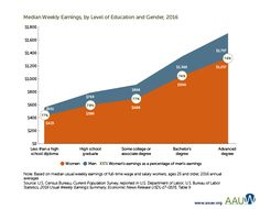 Chart median weekly earnings by level of education and gender Wage Gap, Gender Pay Gap, What You Can Do, High School, Chart, Education, Female, Grammar School, High Schools