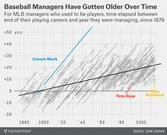 Age of MLB managers