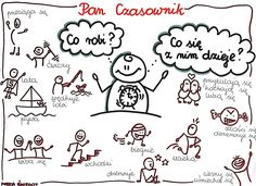 Propozycja utrwalenia czasowników Polish Language, French Grammar, Kids Education, Kids And Parenting, Spelling, Poland, Homeschool, Crafts For Kids, Study