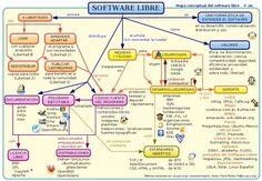 Otro mapa mental sobre software libre - Congreso Virtual Mundial de e-Learning