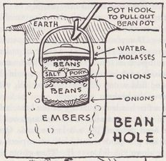 "Bean-Hole Baked Beans For 75 years, the Smith/Smart family has gathered annually in Maine to enjoy each other's company and feast on a potluck meal. There's always one staple: real bean-hole baked beans. John Madden, whose mother was a Smart, says that the family sometimes has three pots of beans going at once. (""They eat a lot of beans up there, morning, noon, and night sometimes,"" says John's wife, Evelyn suggests using a three-legged, cast-iron kettle with a flared sheet metal cove..."