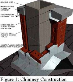 Thin Brick Or Stone Veneer Diy Diagram Exterior Upgrades