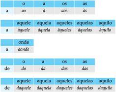 artigos preposiçoes e contraçoes em portugues - Buscar con Google